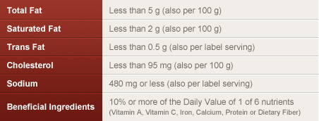 Recommended Sodium Intake